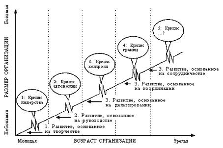 Моделирование этапов развития компании